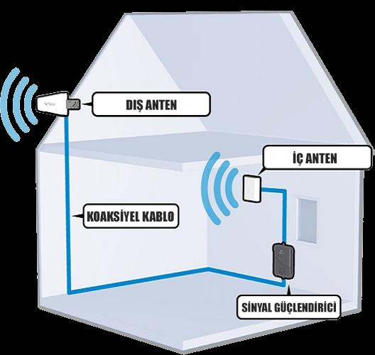 sinyal güçlendirici kurulum
